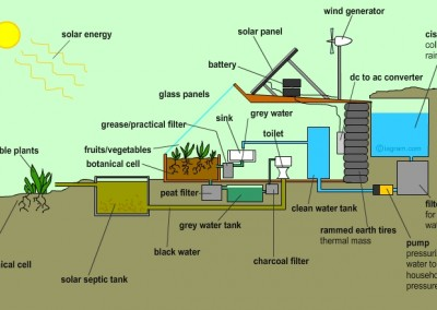 Earthship Plan Detail