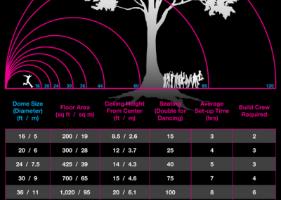 GeoDome Size Chart Domerama.com