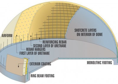Monolithic Dome Construction